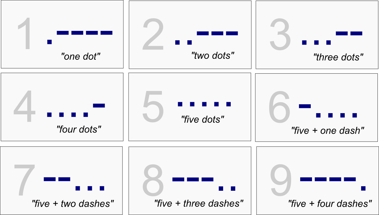 Learning Morse Code Via Handwriting